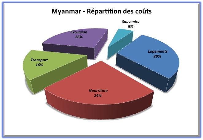 Répartition Myanmar