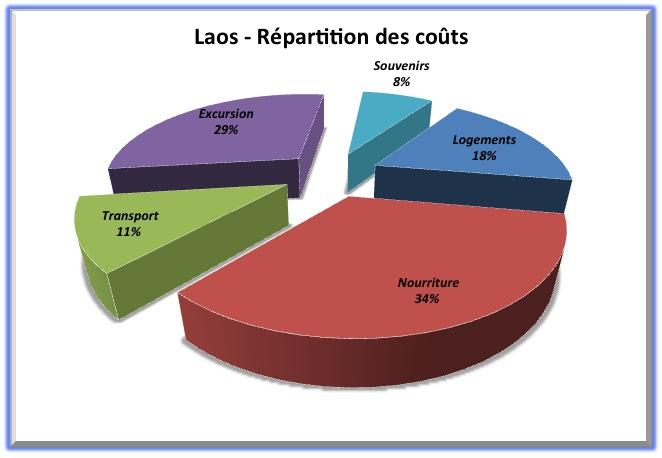 Répartition des coûts - Laos