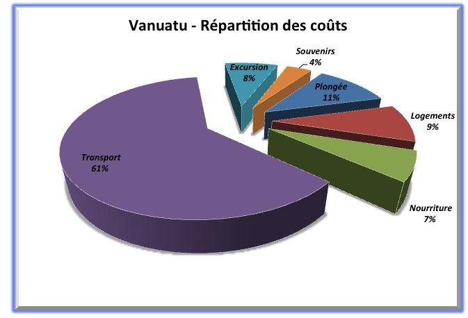 Répartition Budget Vanuatu