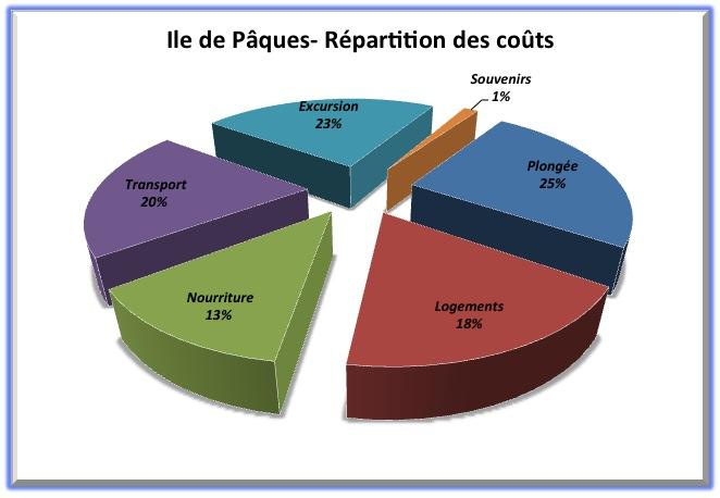 Répartition des coûts - Ile de Pâques