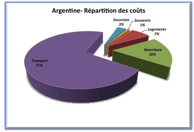 Argentine - Répartition des coûts