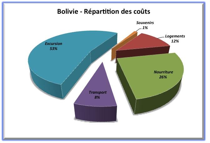 Répartition coût - Bolivie