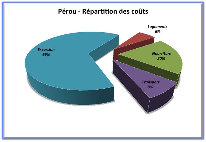 Répartition des coûts - Pérou