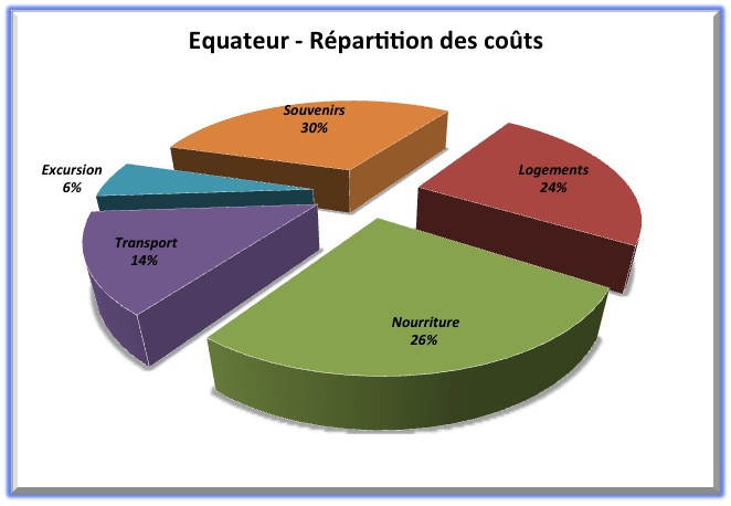 Répartition budget - Equateur