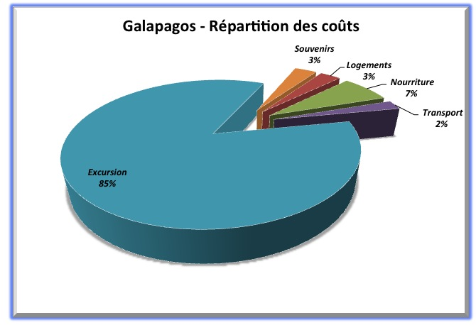 Répartition budget - Galapagos